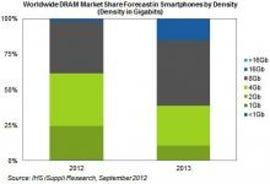 zdnet-ihs-isuppli-dram-smartphones