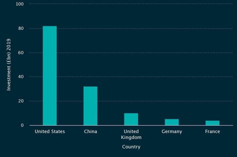 investment-by-country.jpg
