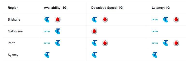 mobile-scores-per-region.png