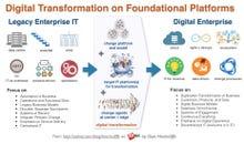 The SAP platform and digital transformation