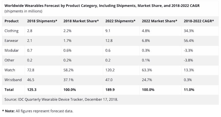 Wearables outlook 2022: Smartwatches will still rule, Apple will still dominate