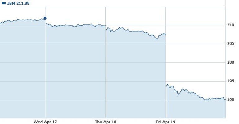 Graph showing IBM's falling share price