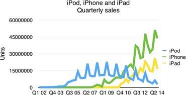 Apple Q2 14 - Monthly sales