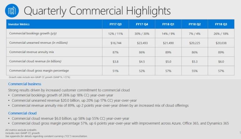 microsoft-q3-2018-commercial-cloud.png