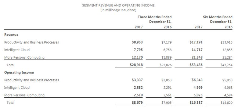 msft-q2-2018-by-unit-2.png