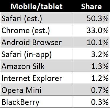 mobile-browser-usage-dap-20150327.jpg