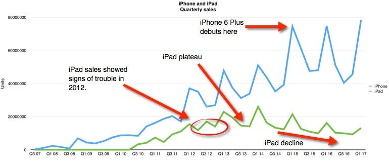 Apple tries to save the iPad, but it's too little, too late