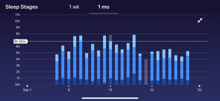 Sleep stages week view
