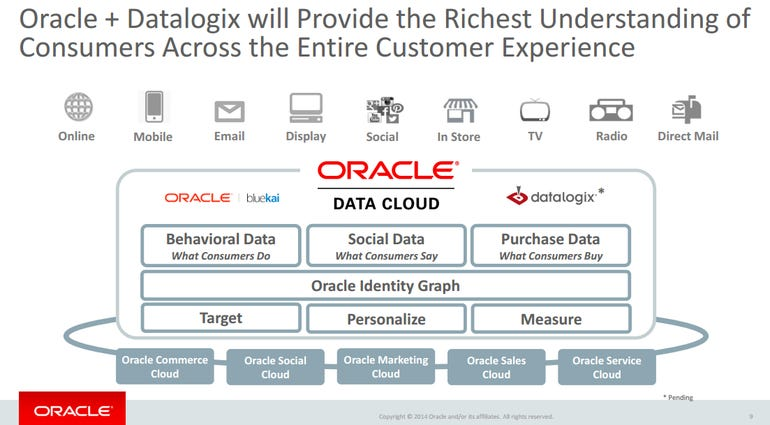 datalogix-oracle-cloud.png