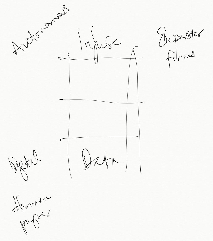 tim-oreilly-sketch-of-ai-ladder.jpg