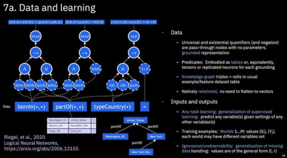 ibm-neurips-2020-neural-logic-gates.jpg