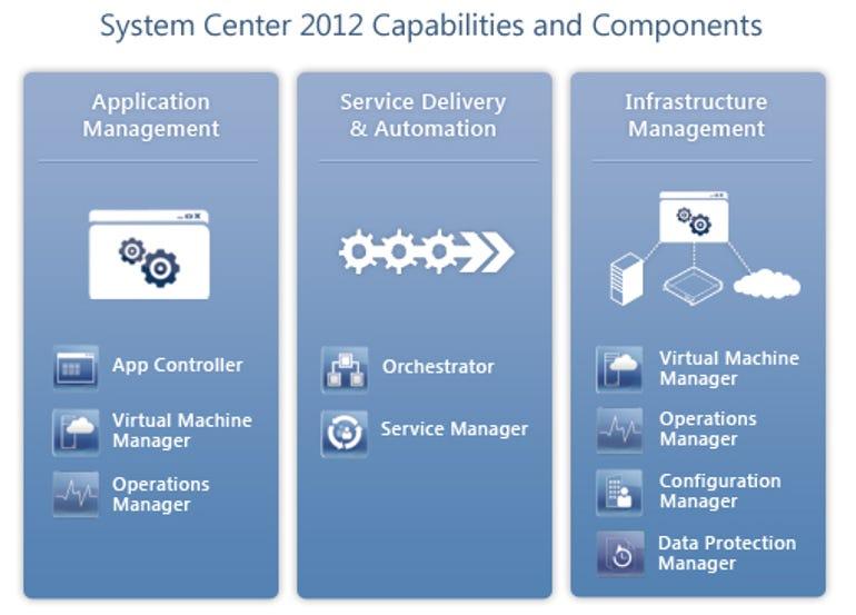 systemcentercomponents