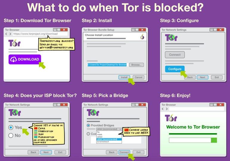 zdnet-tor-censorship-bridge.jpg