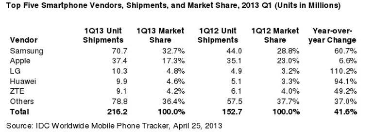 IDC and Juniper: Samsung dominates, LG rises, Apple remains steady