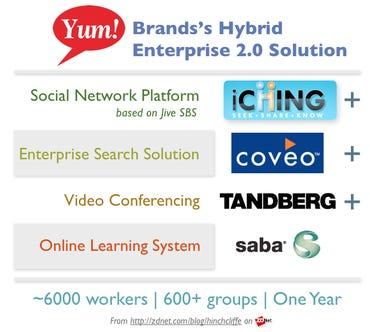 Yum! Brands Enterprise 2.0 Intranet Case Study