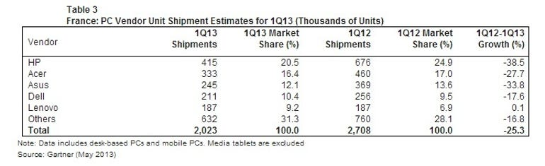 Gartner Western Europe PC sales Q1 2013