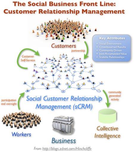 The CRM Front Line: Social Customer Relationship Management (sCRM)