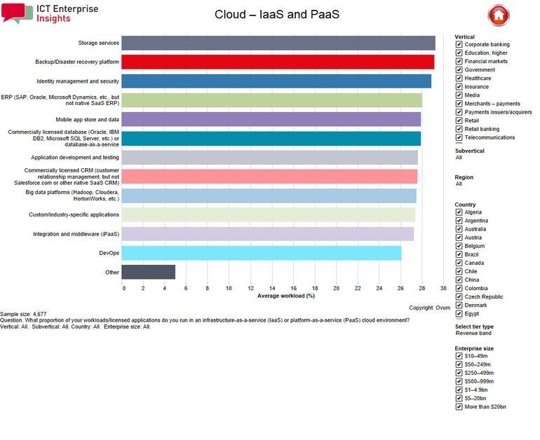 ovum-cloud-ictei-2018-chart.png