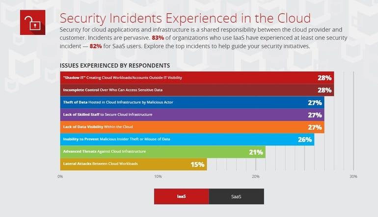 05a-securityincidentsexperiencedinthecloud-iaas.jpg