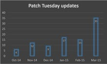 What was in this month's super-sized batch of Windows and Office updates?