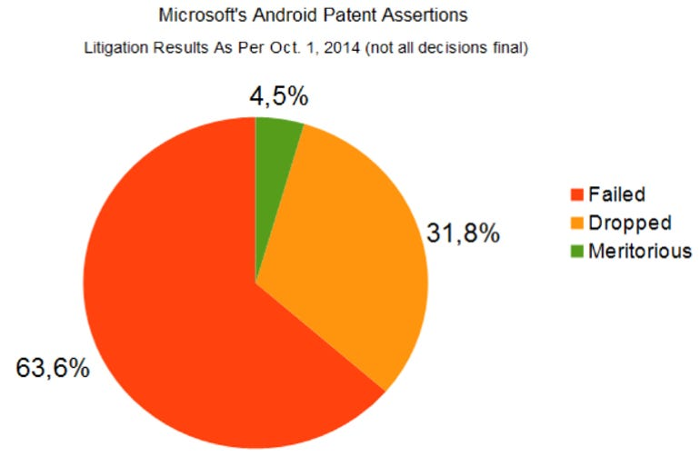 14-10-01 Microsoft Android Patent Assertions - Results So Far