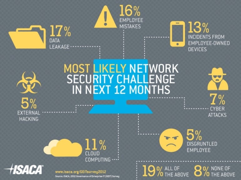 ISACA Security infographic