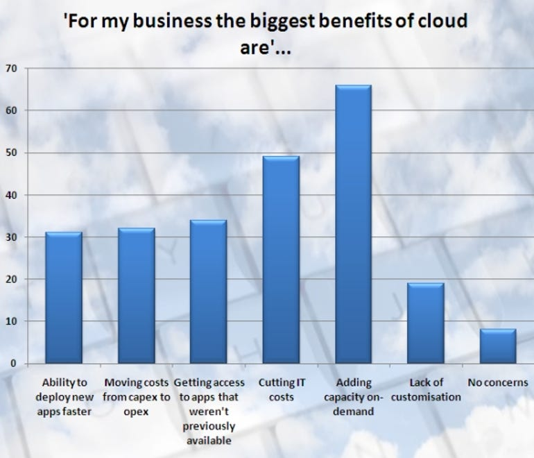 Cloud research graph: Benefits