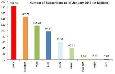 india telco january 2013