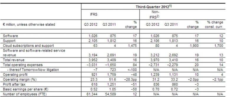 sap earnings q3 2012 highlights