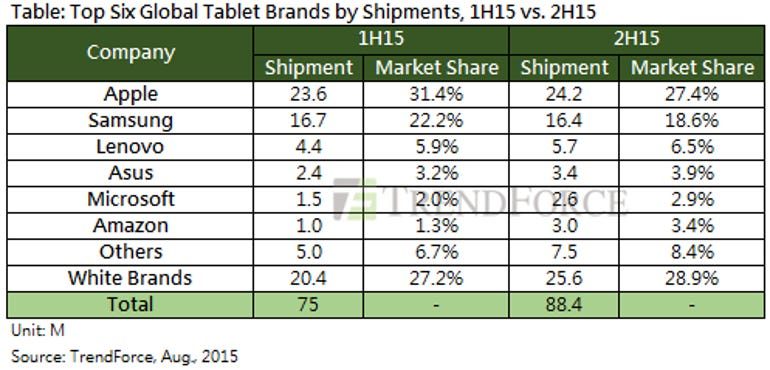 TrendForce tablet predictions 2015 - table