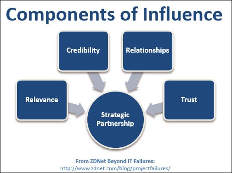 CIO components of influence