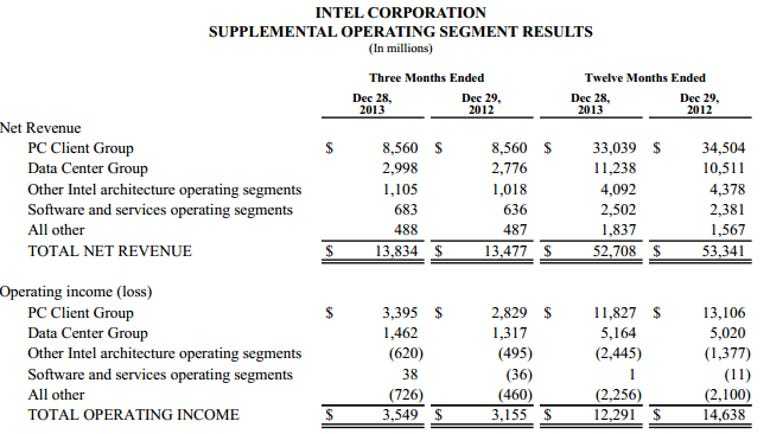 intel q4 overview