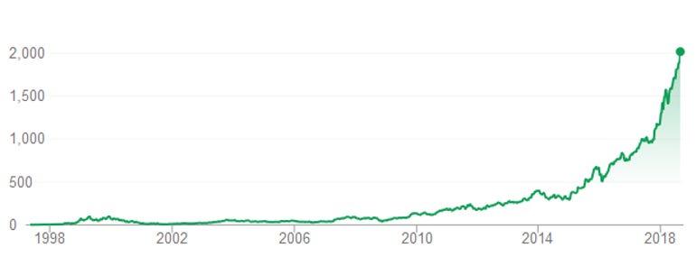 Amazon share price growth