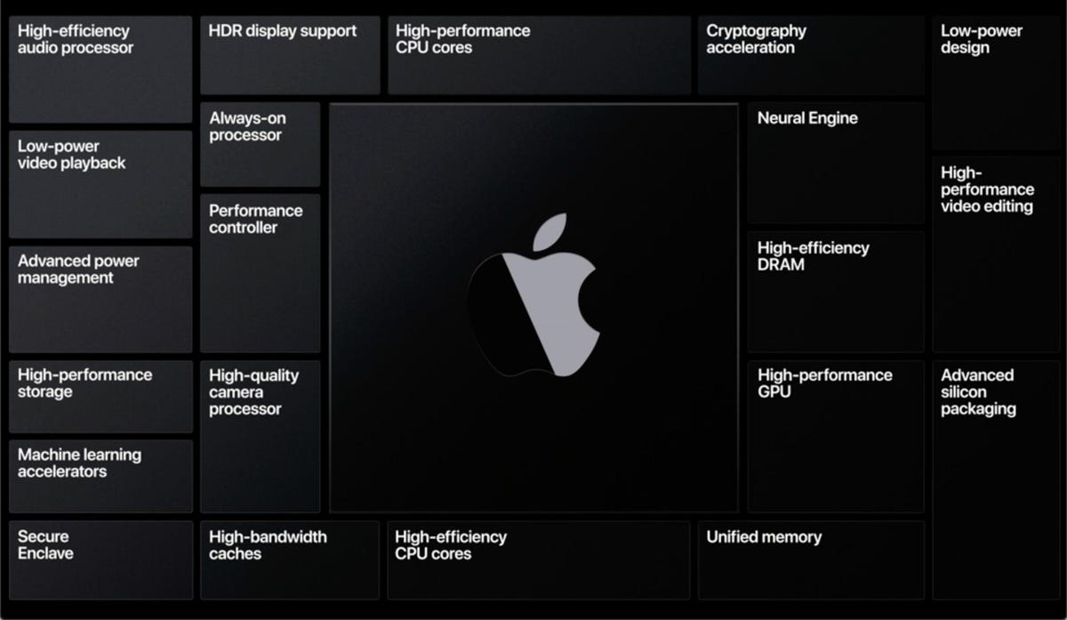 Apple Silicon is the culmination of over a decade of innovation