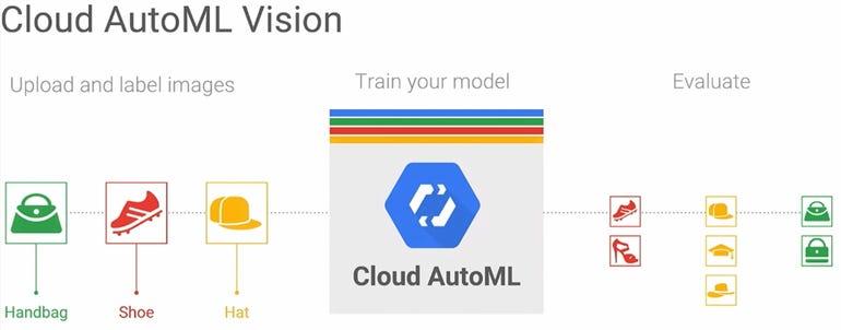 cloud-automl-model-vision-flow.png