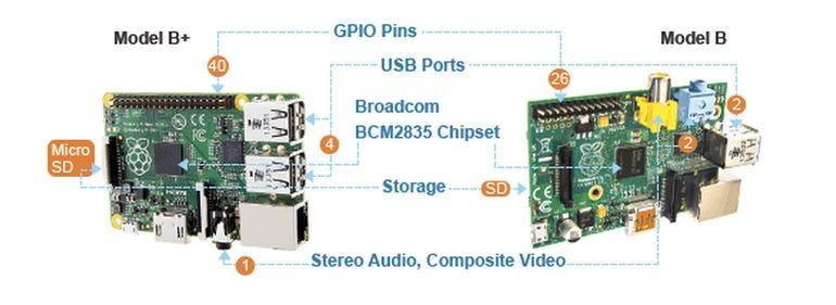 Raspberry Pi Model B versus Model B+