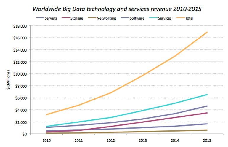 bd-idc-revenues