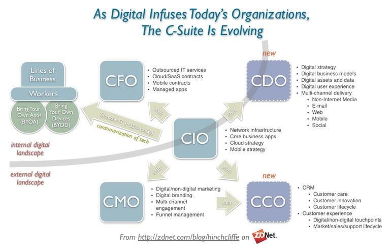 The new impact of digital strategy on CIO, CMO, CDO, CFO, CCO and BYOD, BYOA, CoIT
