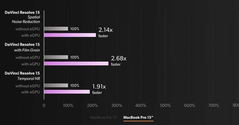 Blackmagic eGPU performance boost when paired with a 15-inch MacBook Pro
