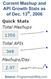 Current Mashup and API Growth Stats as of Dec. 13th, 2006