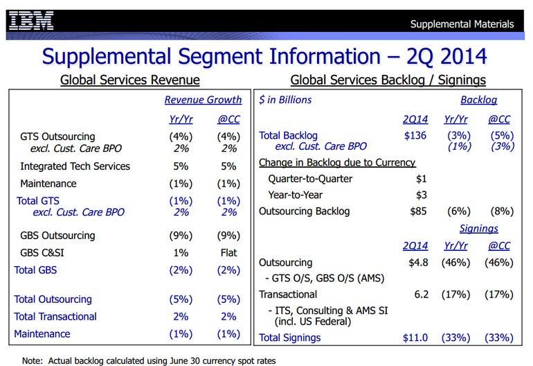 ibm services revenue q2