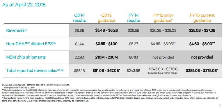 qualcomm-outlook-2015.png