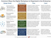 What's the organizing principle of today's digital workplace?