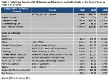 iPhone 5s bill of materials
