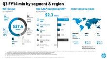 HP's big split: Five reasons it's a good move