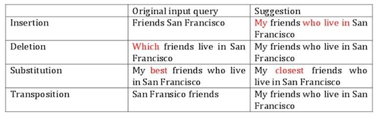 zdnet-facebook-graph-search-natural-language-2