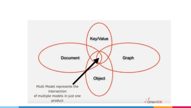 01-nosql-and-multi-model-database-24-638.jpg