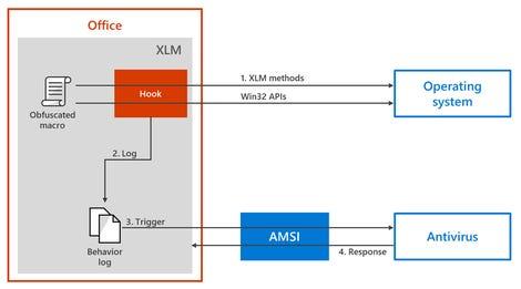 fig2-amsi-xlm-instrumentation.png