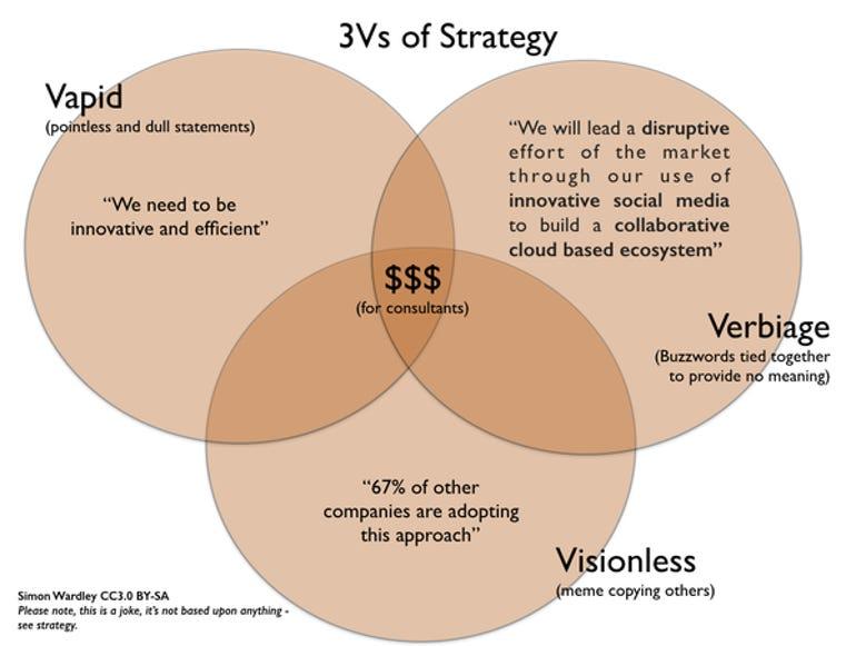 Simon Wardley Three Vs of strategy