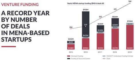 venturefundingmenastartups2015-19magnitt.jpg